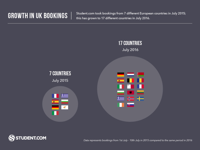 Post-Brexit European Bookings to the UK have come from 17 different countries