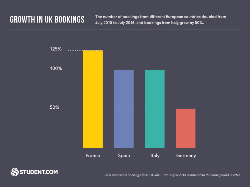Post-Brexit European Bookings to the UK