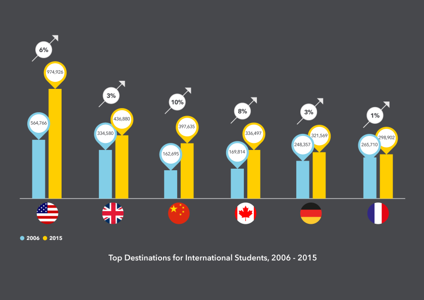 Chart shows Top Destinations for International Students, 2006-2015, with China growing 10%