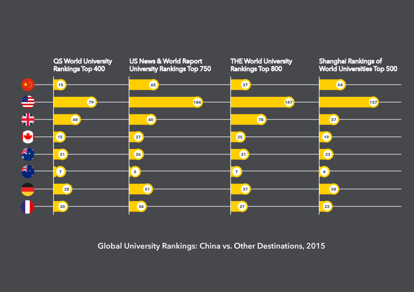 Global University Rankings: China vs. Other Destintations, 2015