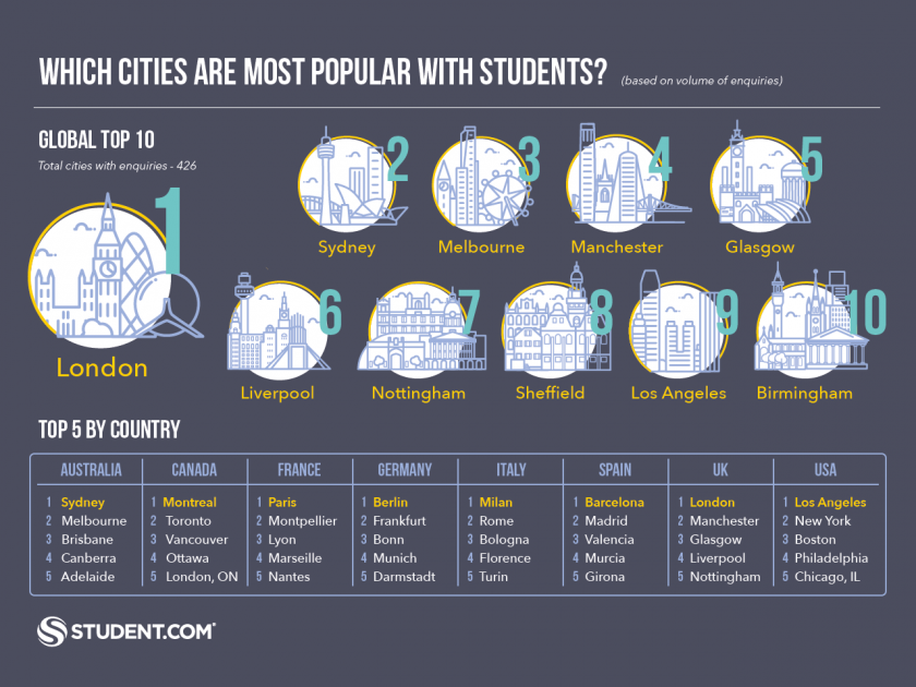 Most Popular Student Cities