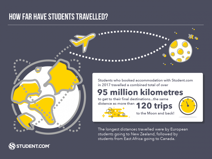 How Far Have Students Travelled